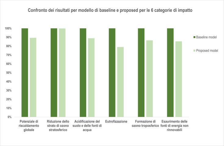 LCA Baseline model vs Proposed model