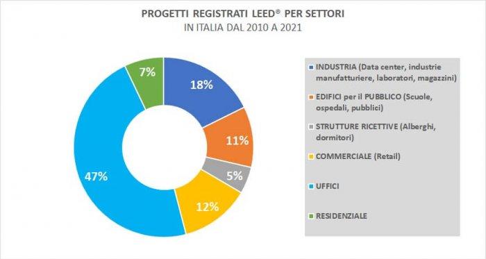 Articolo-Settori-Sviluppo-LEED-rev.03_page6_image10
